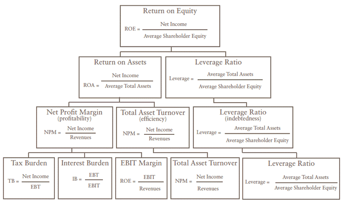 analysis ratio in roe What is return on equity return on equity (roe)  return on equity analysis return on equity shows how many dollars  with a higher return on equity ratio are.
